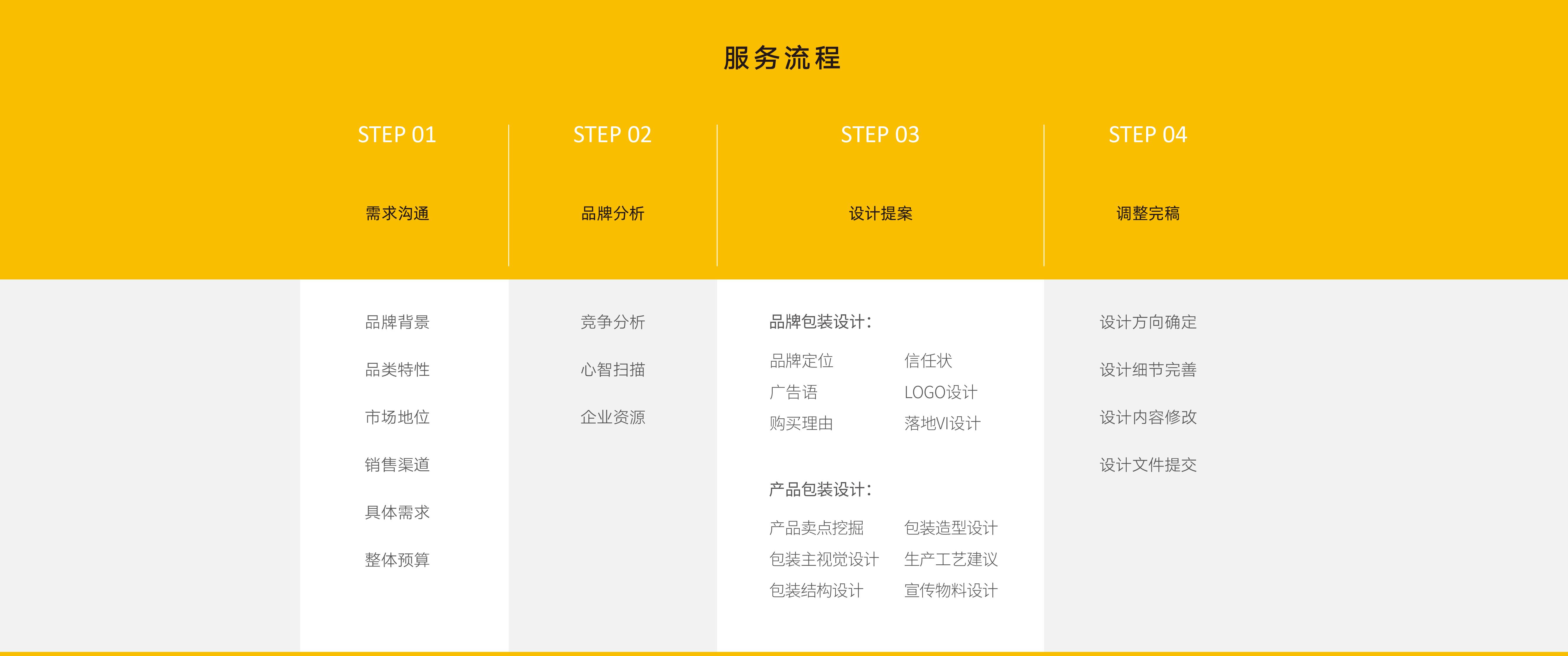 包装设计服务流程